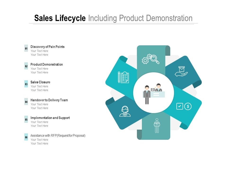 Sales Lifecycle Including Product Demonstration