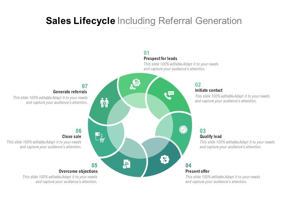 Sales Lifecycle Including Referral Generation