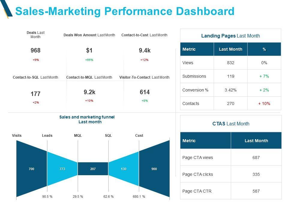 Sales Marketing Performance Dashboard Ppt Powerpoint Slides