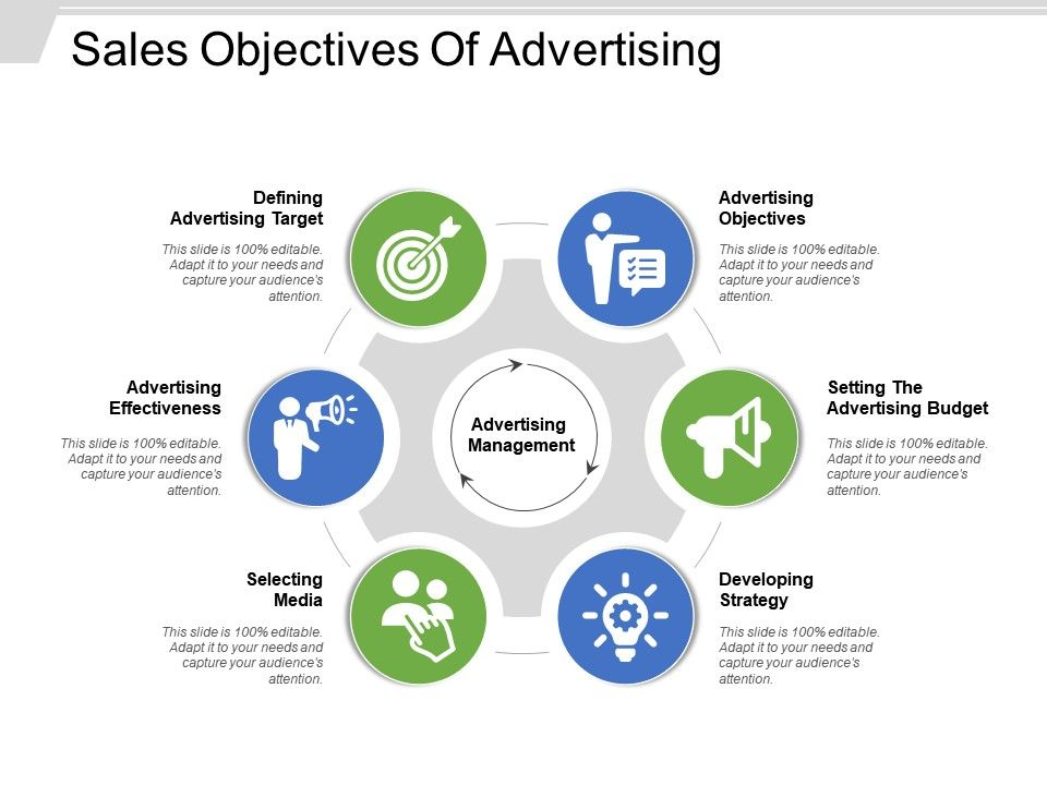 Sales Objectives Of Advertising Powerpoint Templates Powerpoint