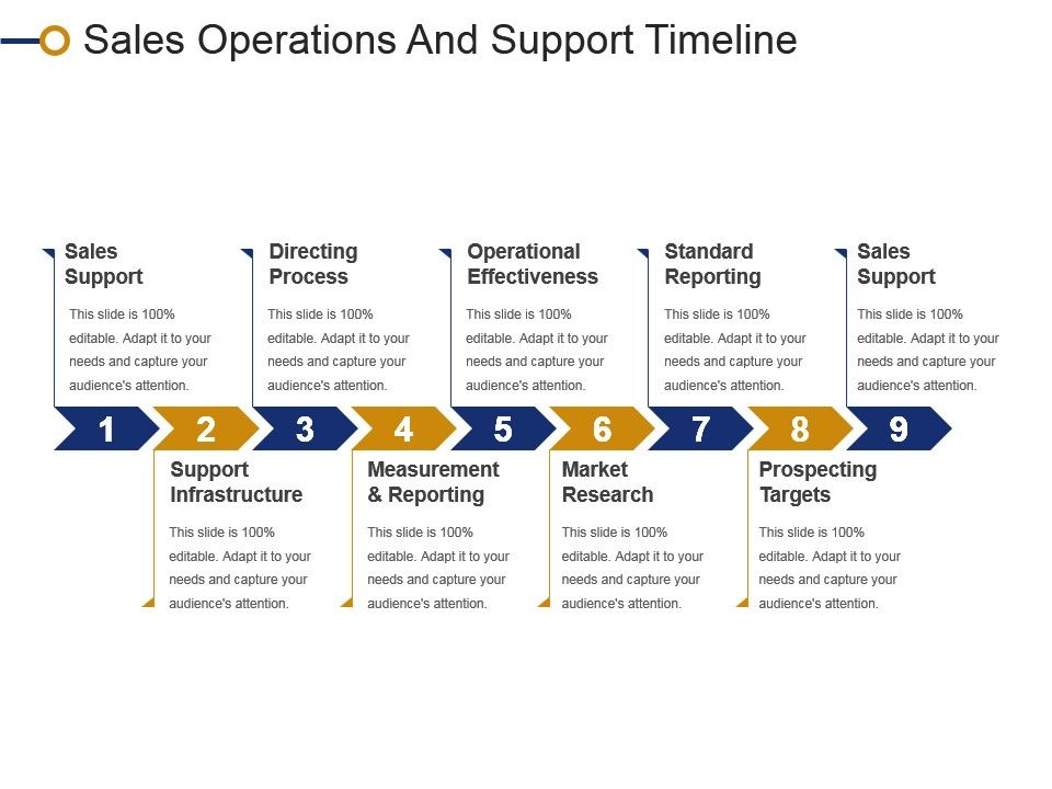 sales operations and support timeline powerpoint slide images