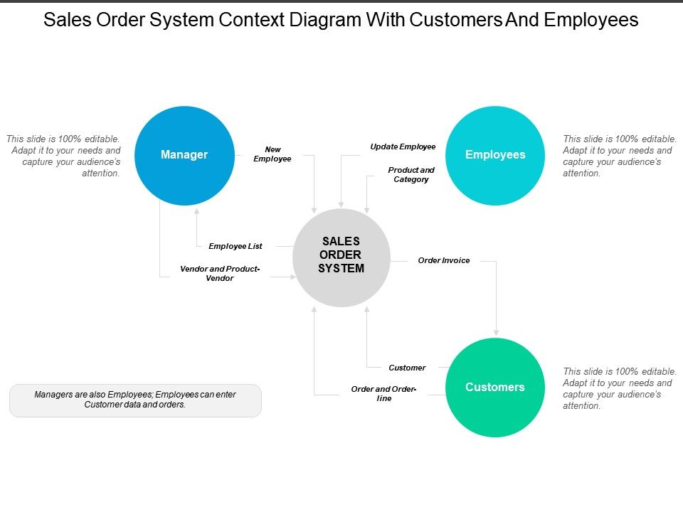 Sales Order System Context Diagram With Customers And
