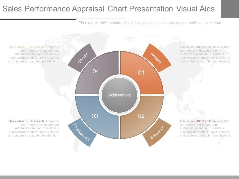 sales performance appraisal chart presentation visual aids, Presentation templates