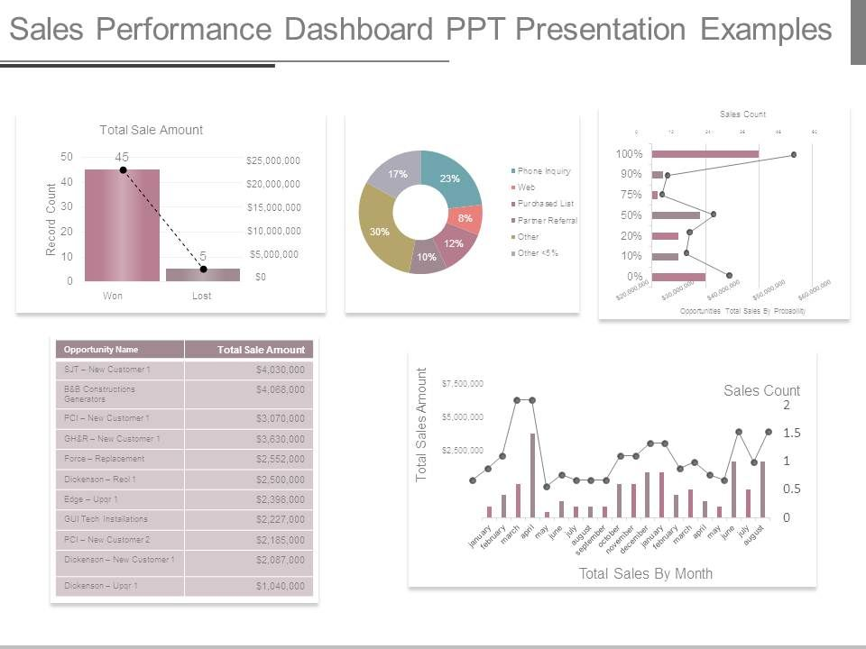 sales_performance_dashboard_ppt_presentation_examples_Slide01 Sales Performance Dashboard Examples on executive summary, qlik sense, business intelligence,