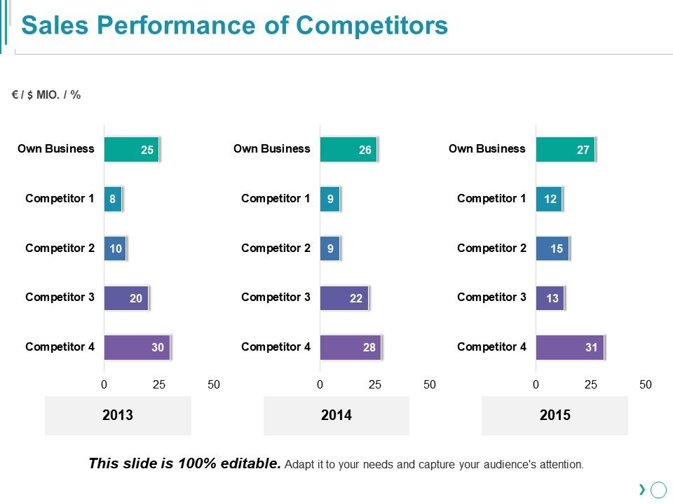 sales_performance_of_competitors_ppt_templates_Slide01