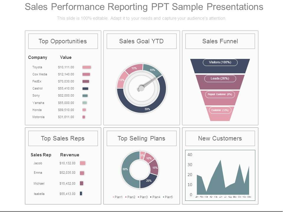 sales performance reporting ppt sample presentations