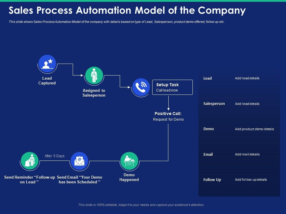 Sales Process Automation Model Of The Company Lead Captured Ppt Powerpoint Presentation Format