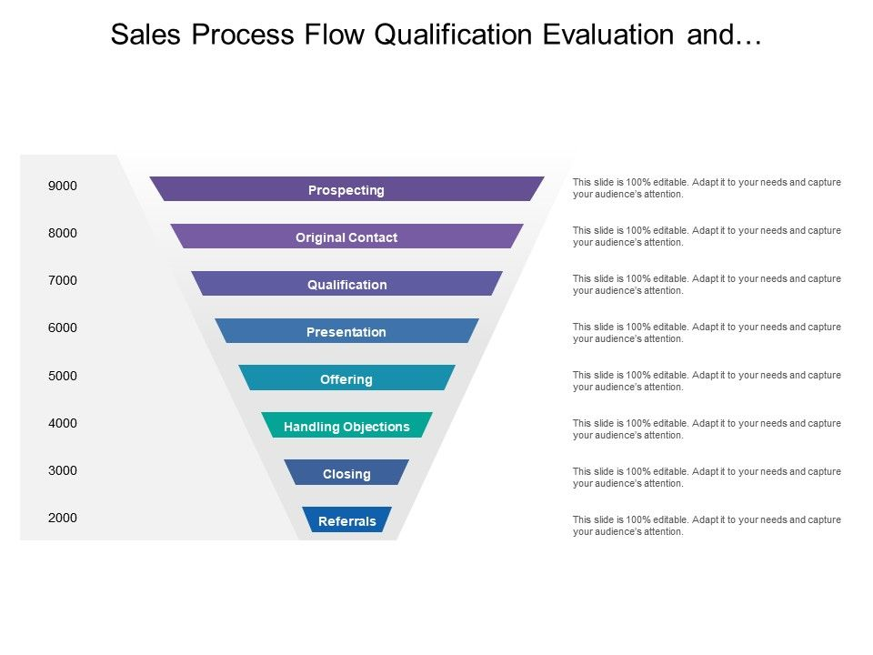 sales_process_flow_qualification_evaluation_and_closing_funnel_Slide01