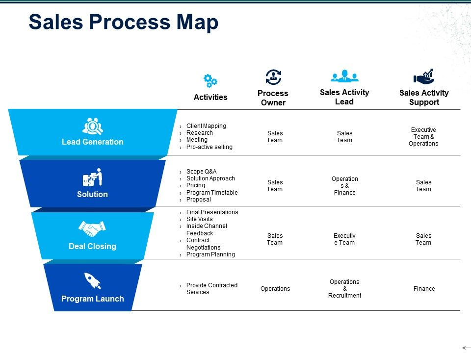 sales process map ppt examples powerpoint presentation sample