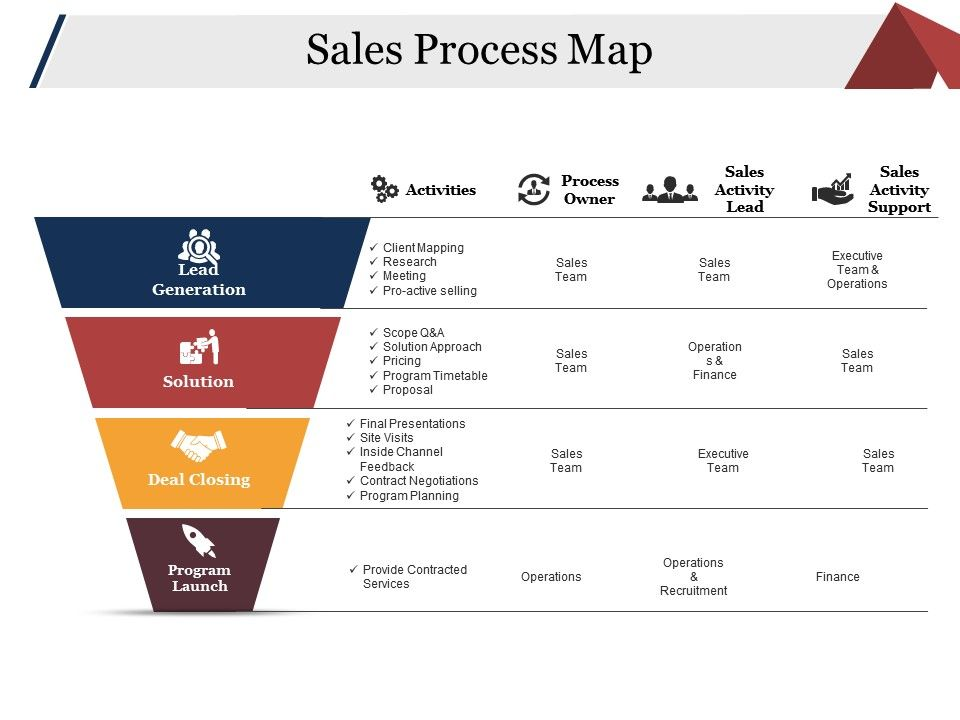 sales process map ppt examples slides powerpoint presentation