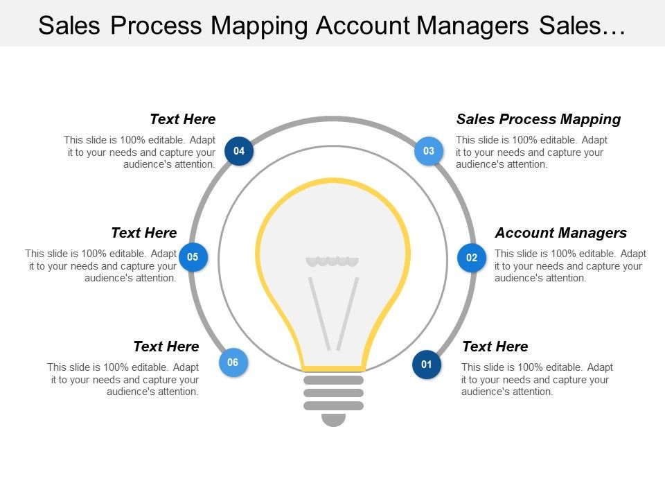 sales process mapping account managers sales performance analytics