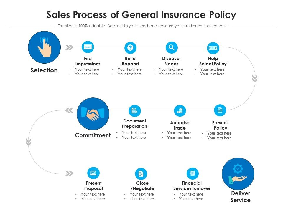 Sales Process Of General Insurance Policy