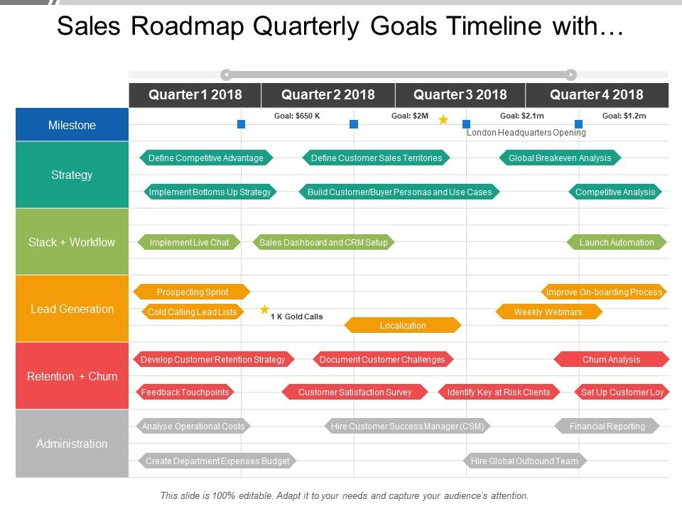 sales roadmap quarterly goals timeline with competitive advantage sales territories and
