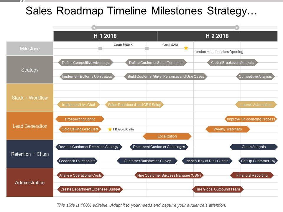 sales_roadmap_timeline_milestones_strategy_lead_generation_retention_administration_Slide01