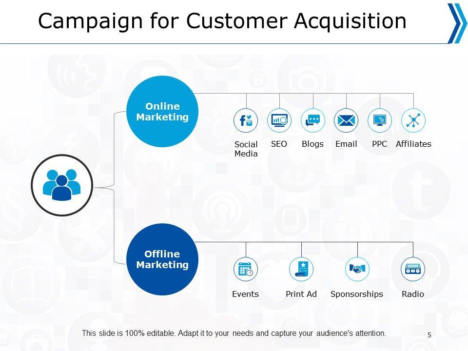 Sales Strategy Powerpoint Presentation Slides Powerpoint