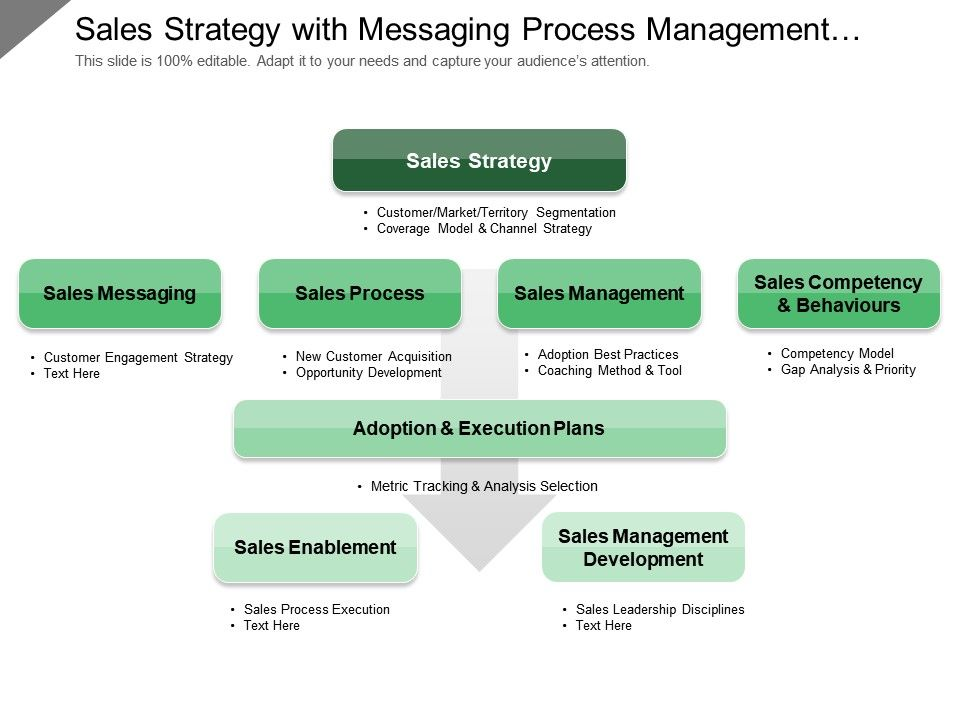 sales strategy with messaging process management adoption