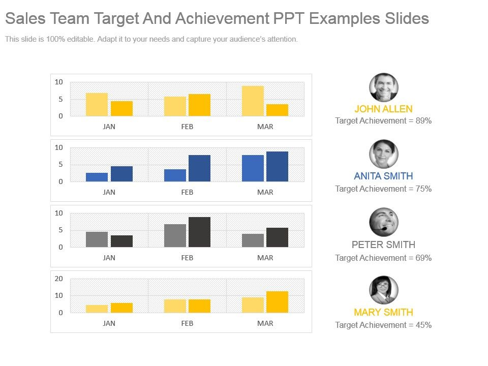 sales team target and achievement ppt examples slides powerpoint