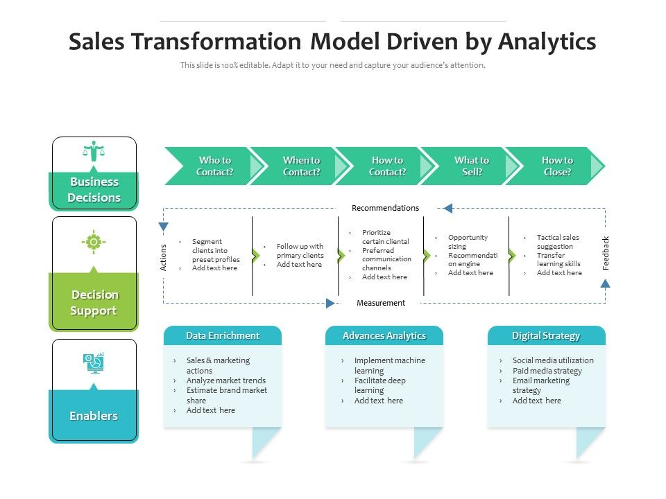 Sales Transformation Model Driven By Analytics