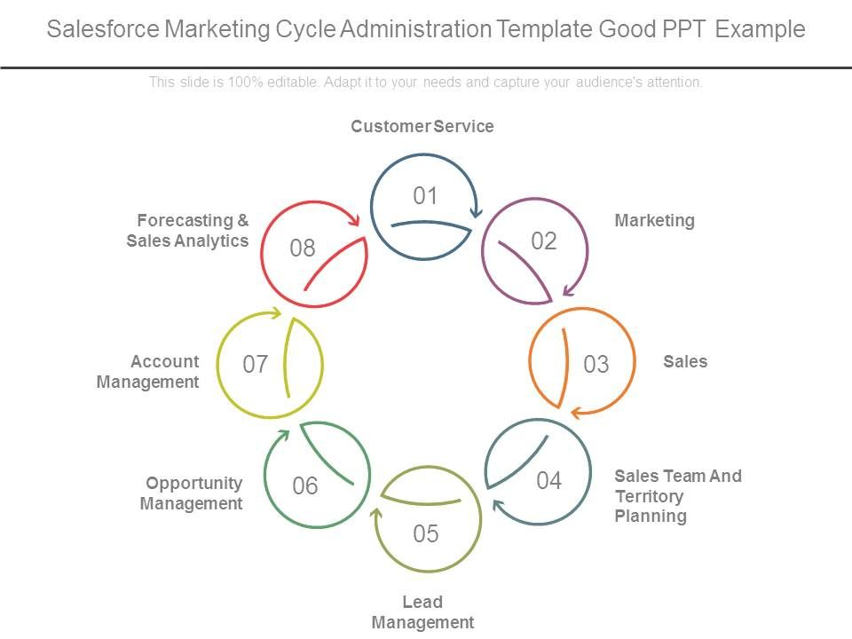 Salesforce Marketing Cycle Administration Template Good Ppt Example