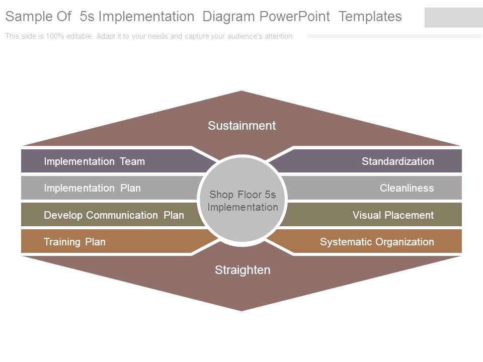 sample of 5s implementation diagram powerpoint templates, Modern powerpoint