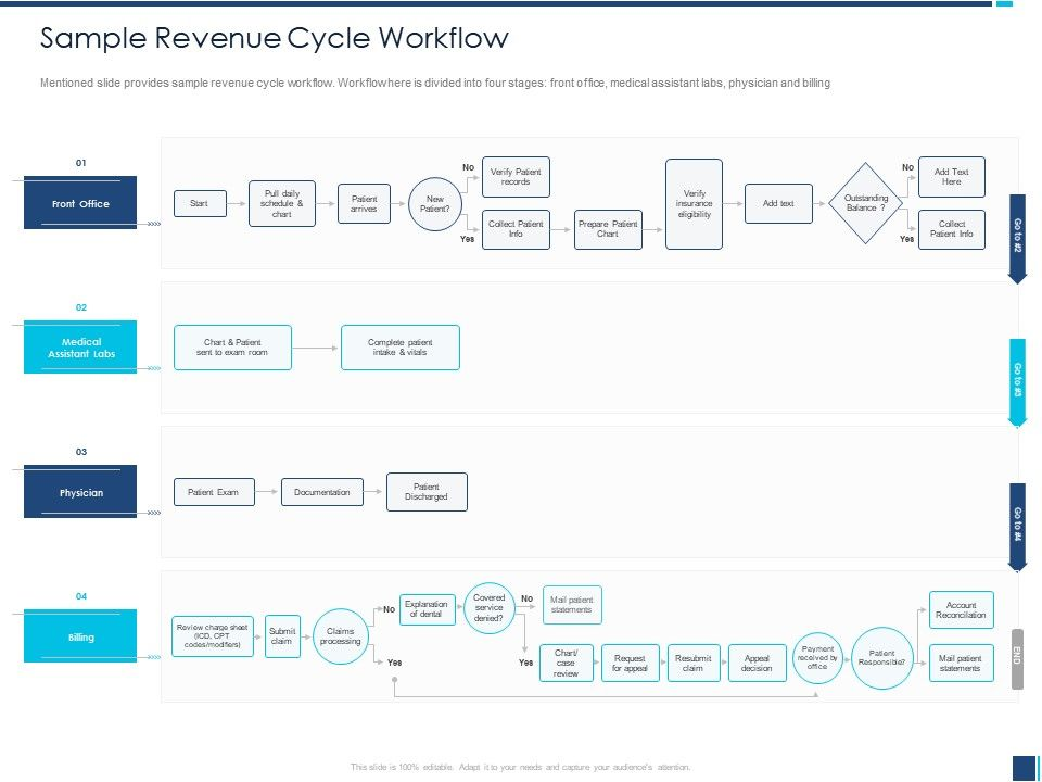 Sample Revenue Cycle Workflow Exam Room Ppt Powerpoint Presentation Icon Diagrams