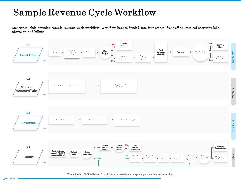 Sample Revenue Cycle Workflow Medical Ppt Powerpoint Presentation Icon Deck