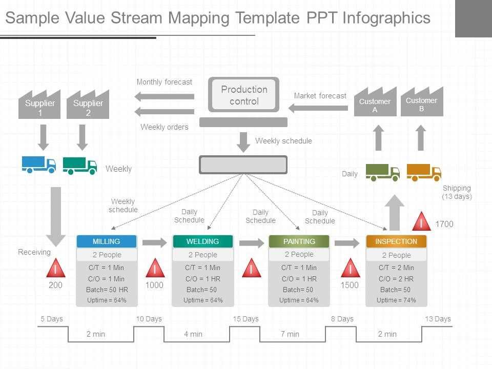 Sample Value Stream Mapping Template Ppt Infographics | PowerPoint ...