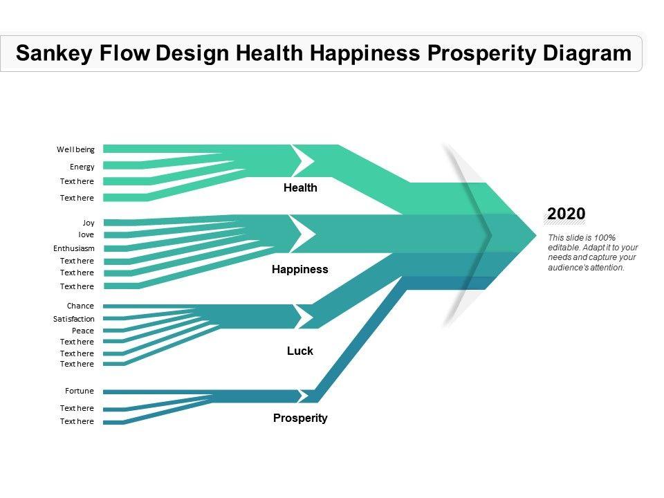 Sankey Flow Design Health Happiness Prosperity Diagram