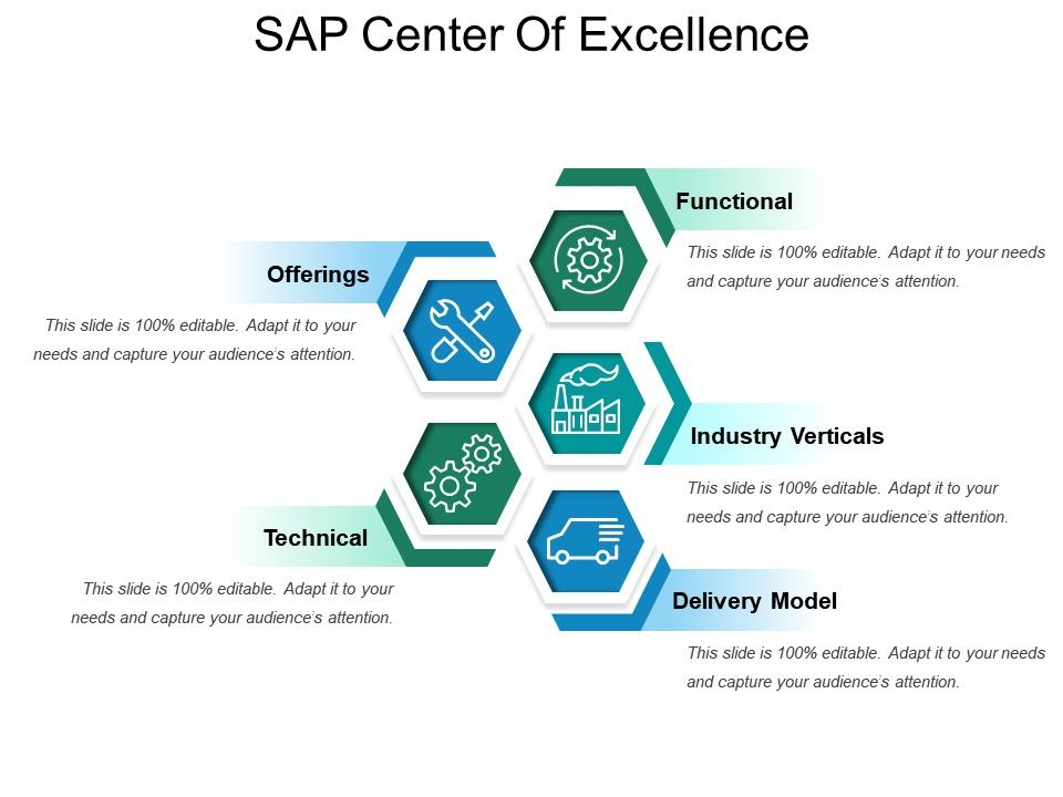 Sap Center Of Excellence Ppt Ideas | PowerPoint Slide