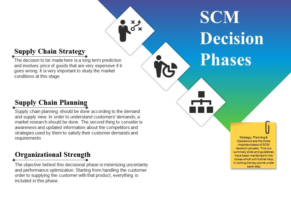 Scm Decision Phases Powerpoint Slides | PowerPoint Slide