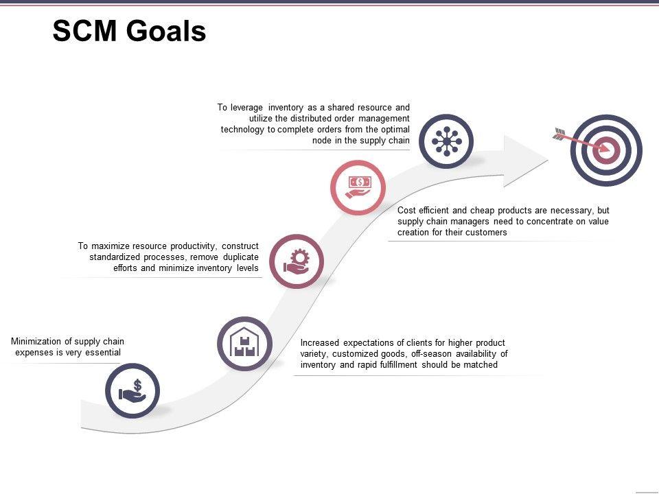 scm_goals_powerpoint_topics_Slide01