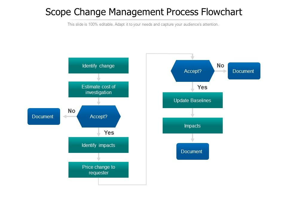 process flow diagram change management scope change management process flowchart template presentation  change management process flowchart