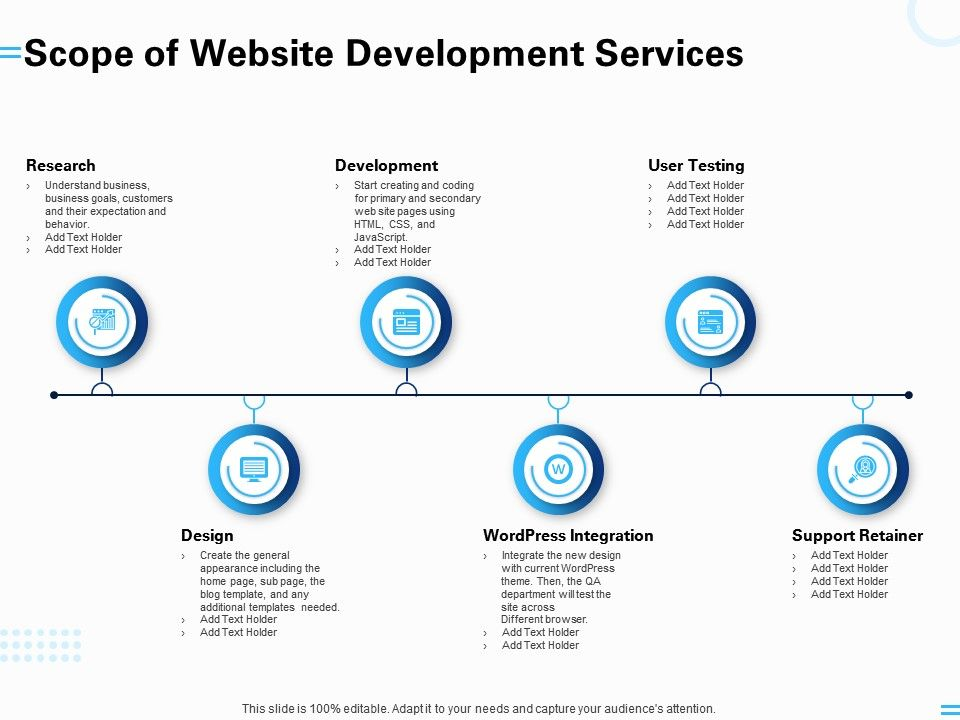 Scope Of Website Development Services Support Retainer Research Ppt Powerpoint Presentation Powerpoint Slides Diagrams Themes For Ppt Presentations Graphic Ideas
