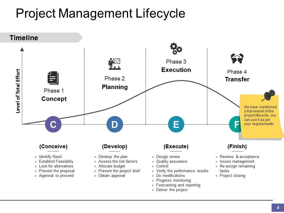 Scope Of Work Powerpoint Presentation Slides | PowerPoint
