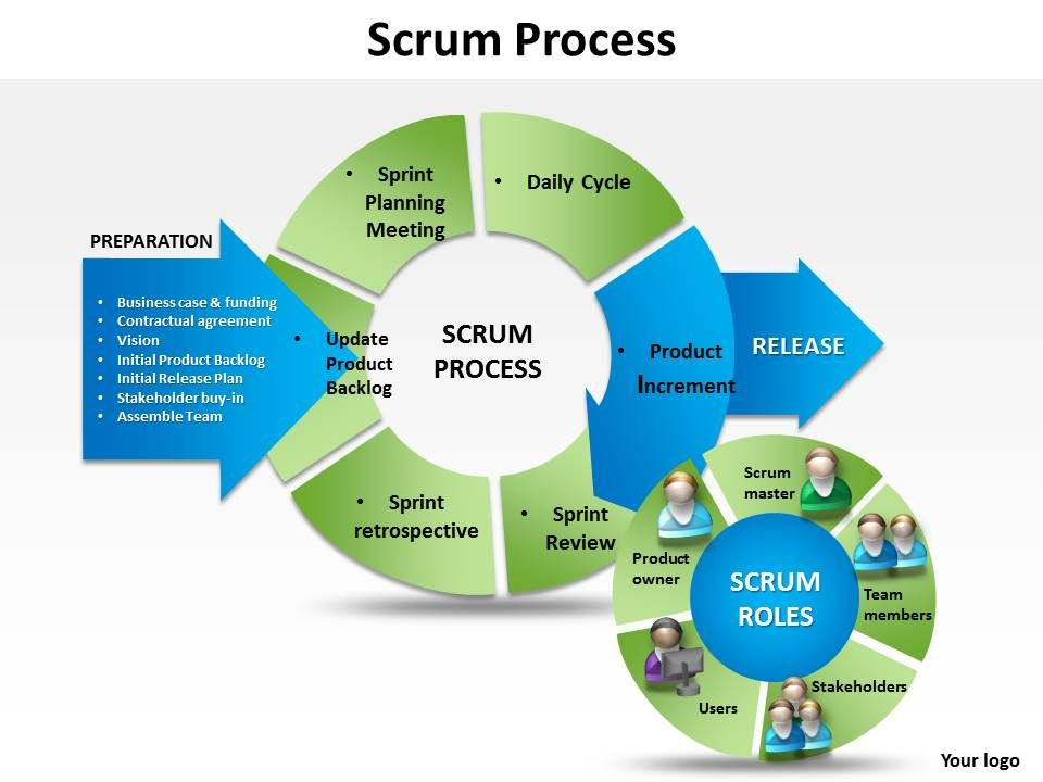 scrum process powerpoint templates ppt presentation slides