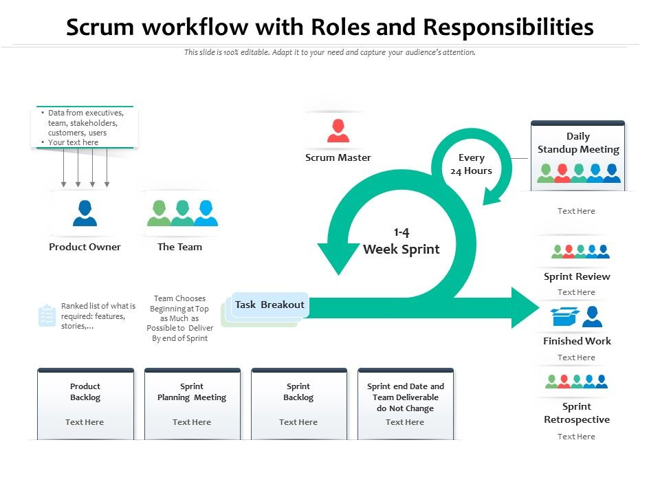 Scrum Workflow With Roles And Responsibilities