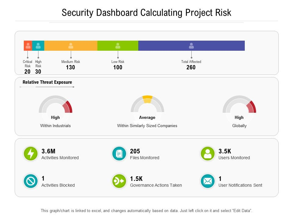 Security Dashboard Calculating Project Risk