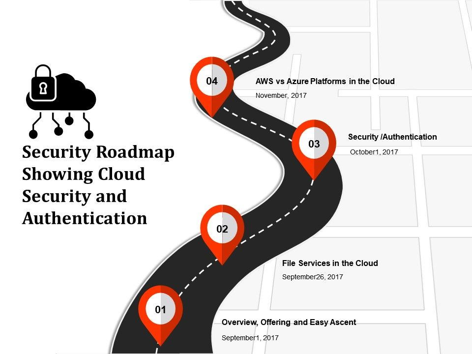 Security Roadmap Showing Cloud And Authentication Slide01 Slide02
