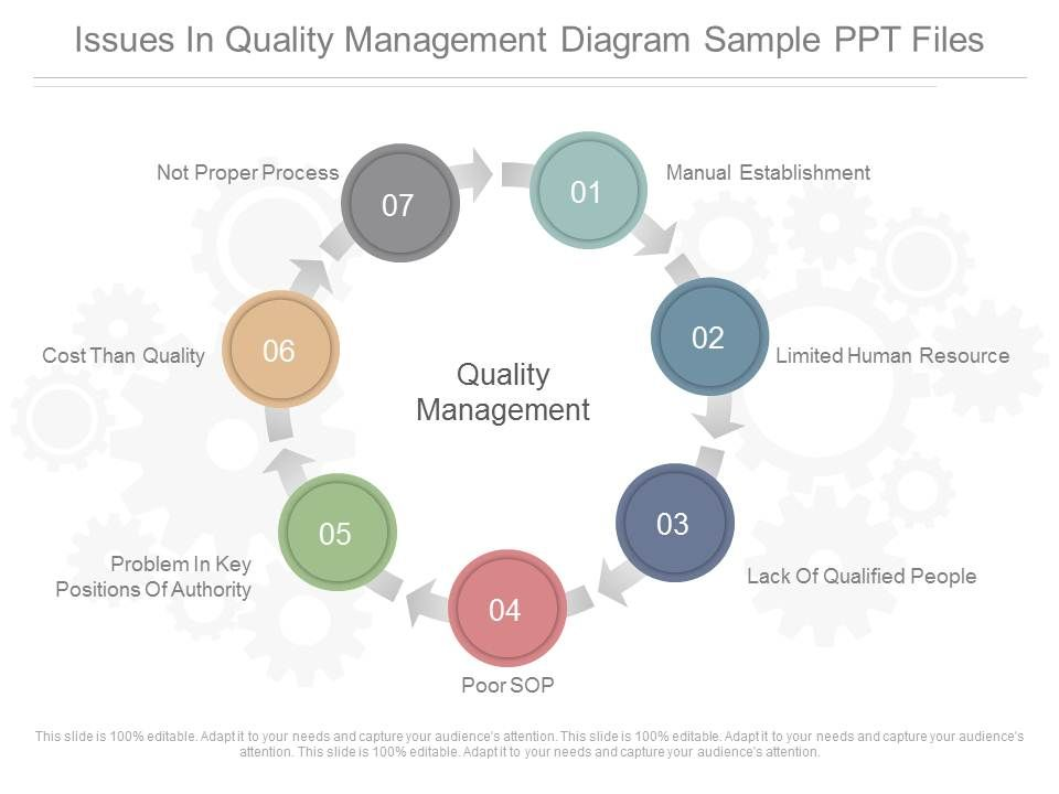 quality issues in management The chronic care model and diabetes management in us primary care settings: a systematic review  the quality of diabetes care and rates of eye examinations, and .