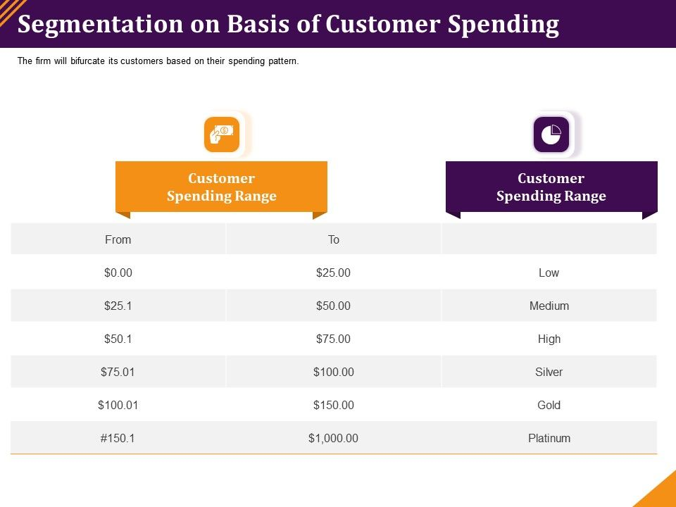 Segmentation On Basis Of Customer Spending Bifurcate Ppt Powerpoint Styles