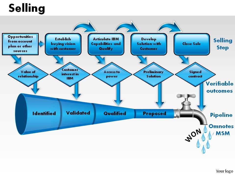 selling_powerpoint_presentation_slides_Slide01
