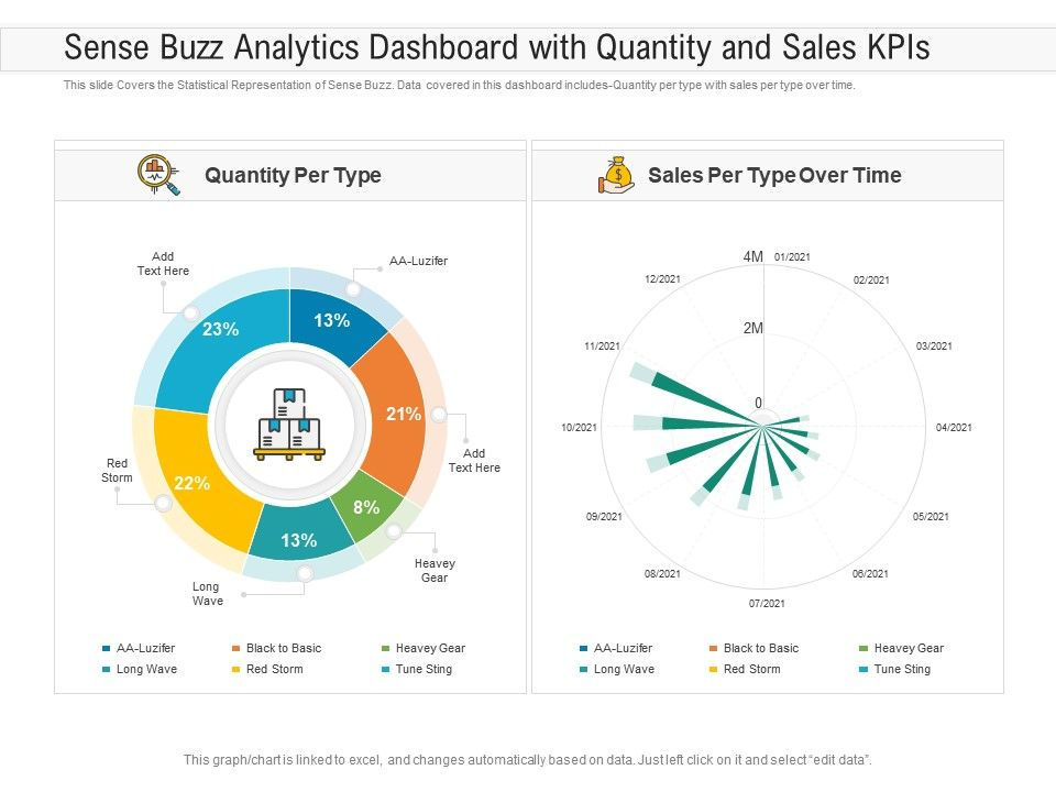 Sense Buzz Analytics Dashboard With Quantity And Sales KPIs Powerpoint Template