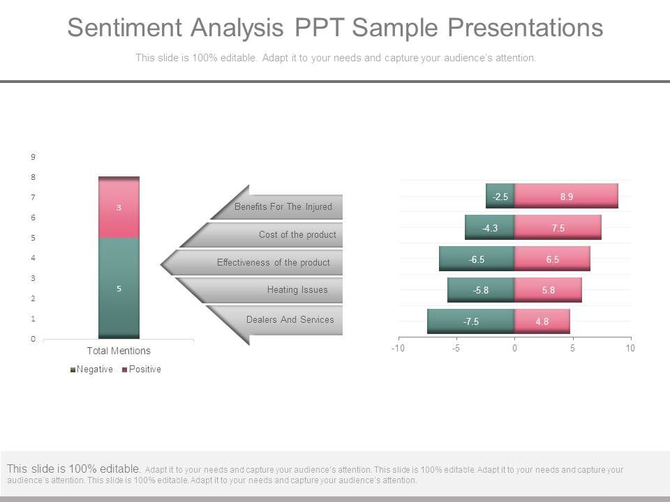Sentiment Analysis Ppt Sample Presentations | Presentation