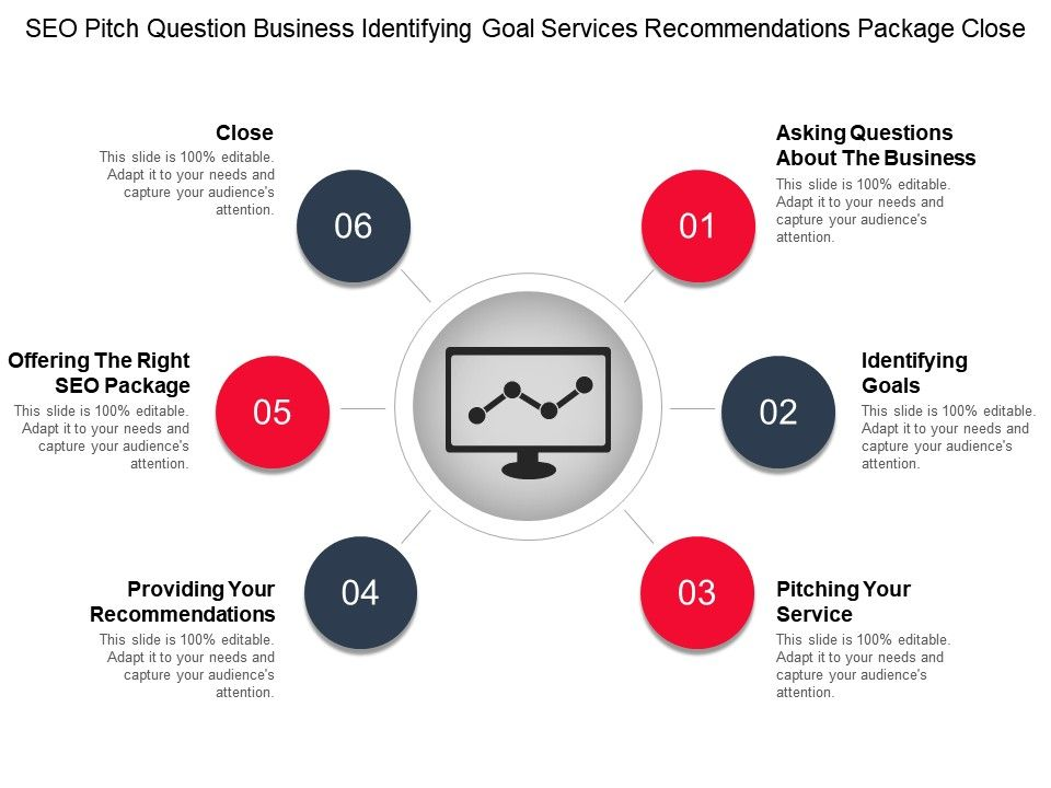 seo_pitch_question_business_identifying_goal_services_recommendations_package_close_Slide01