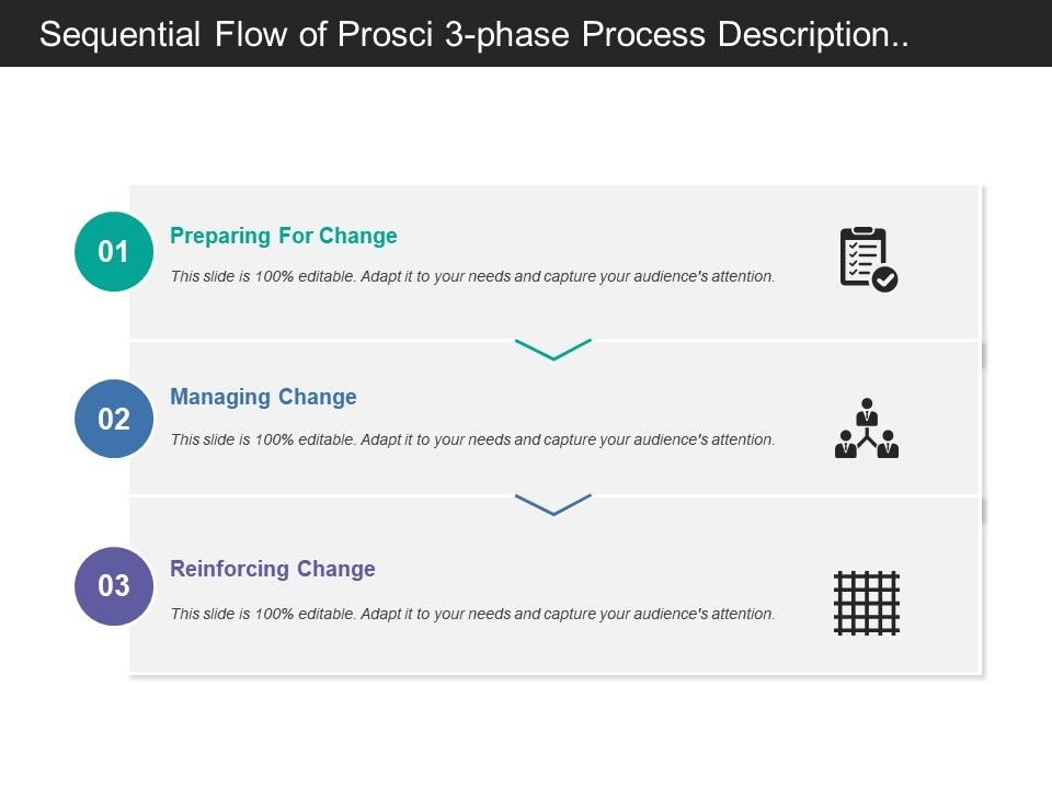 sequential_flow_of_prosci_3_phase_process_description_covering_stages_of_preparation_managing_and_reinforcement_Slide01