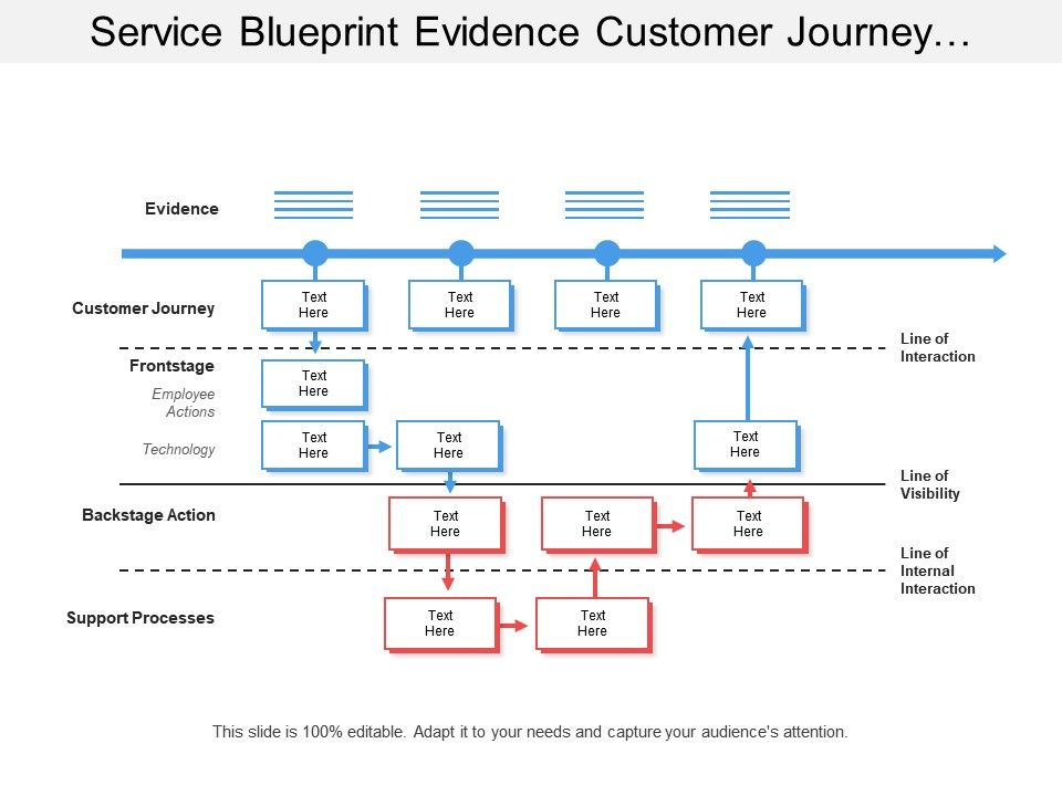 service blueprint evidence customer journey line of interaction