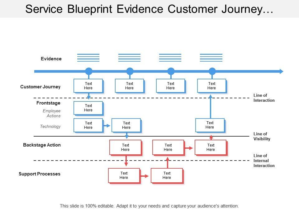 Service blueprint essay