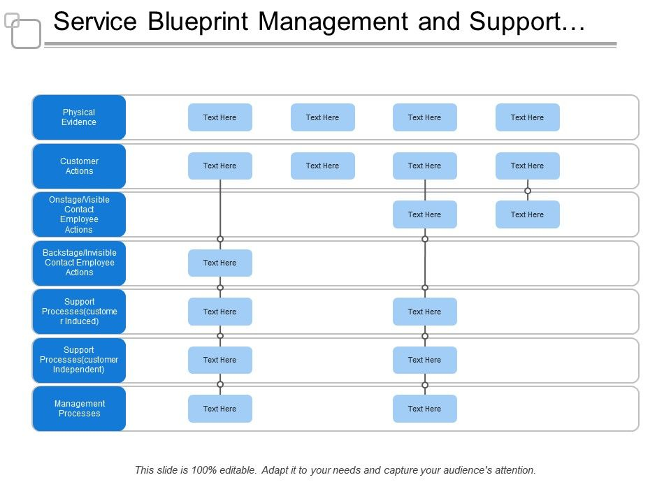 service blueprint management and support processes powerpoint