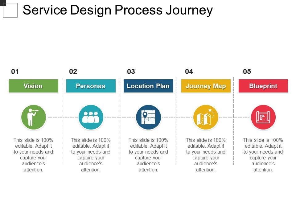 service_design_process_journey_Slide01