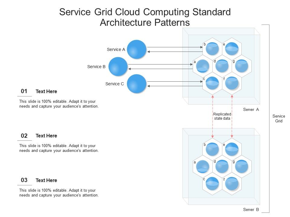 Service Grid Cloud Computing Standard Architecture Patterns Ppt Powerpoint Slide